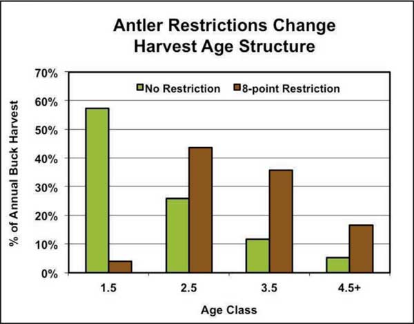 antler restriction harvest graph