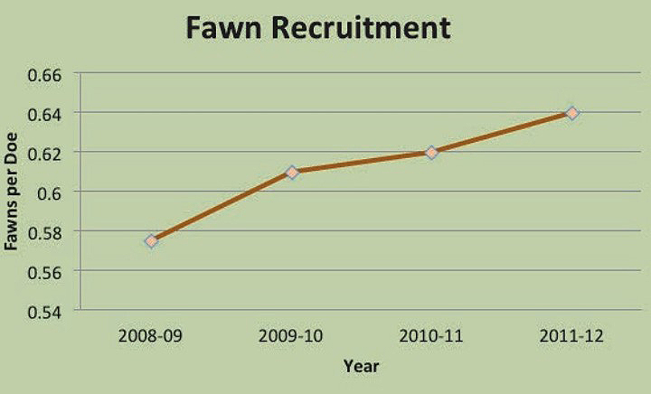 deer fawn recruitment graph