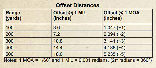 scope offset distances graph