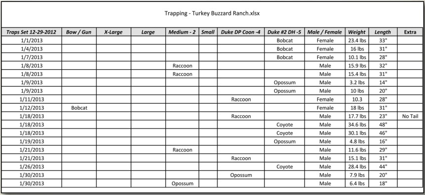 trapping chart